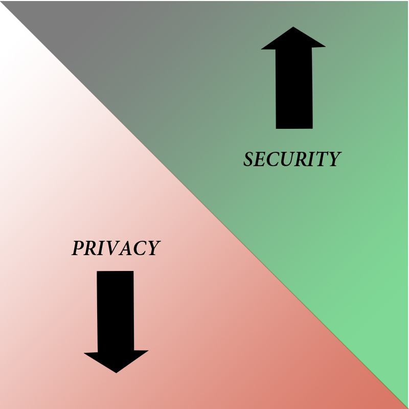 PRIVACYANDSECURITY